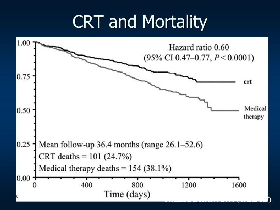 CRT and Mortality Cleland Eur Heart J 2006 (CARE-HF)