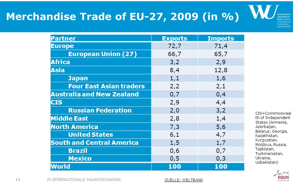 Merchandise Trade of EU-27, 2009 (in %)