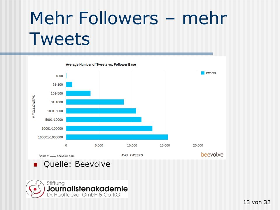 Mehr Followers – mehr Tweets