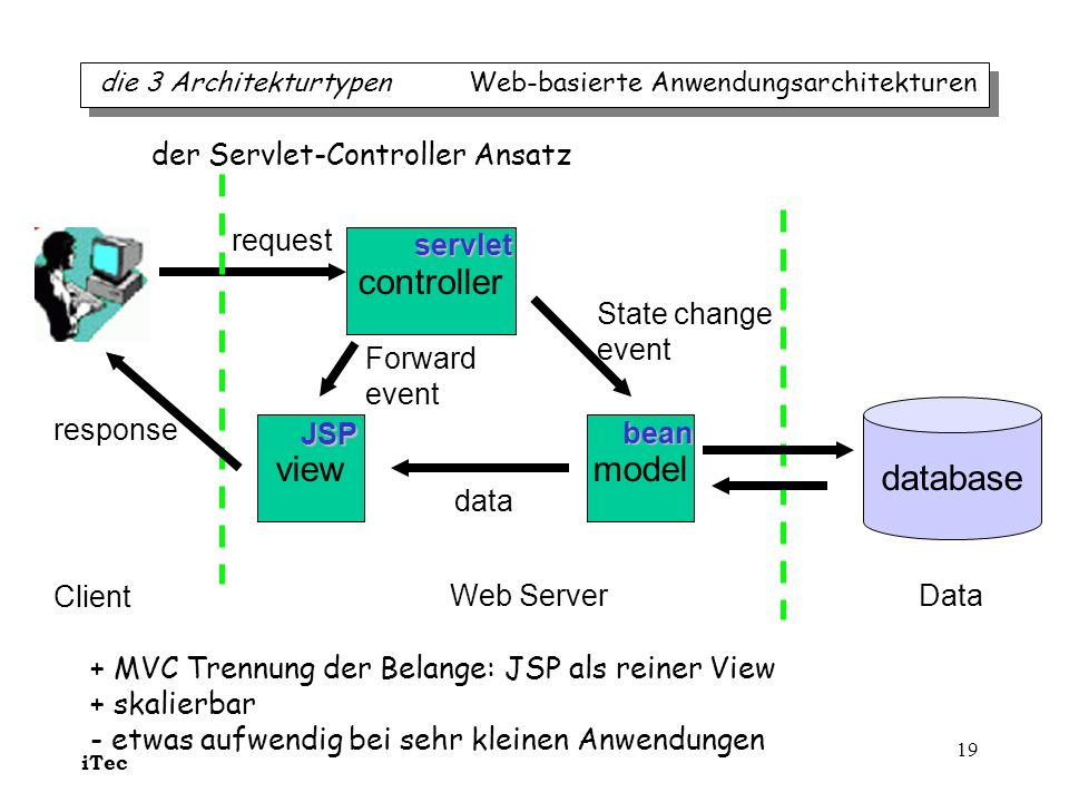 controller database view model der Servlet-Controller Ansatz request
