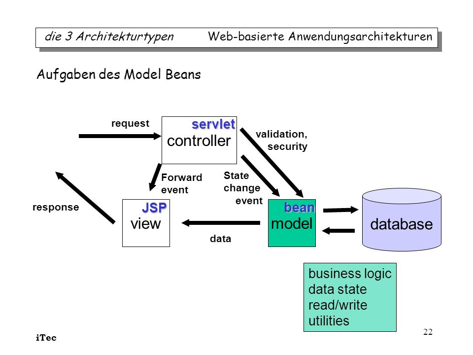 controller database view model Aufgaben des Model Beans servlet JSP