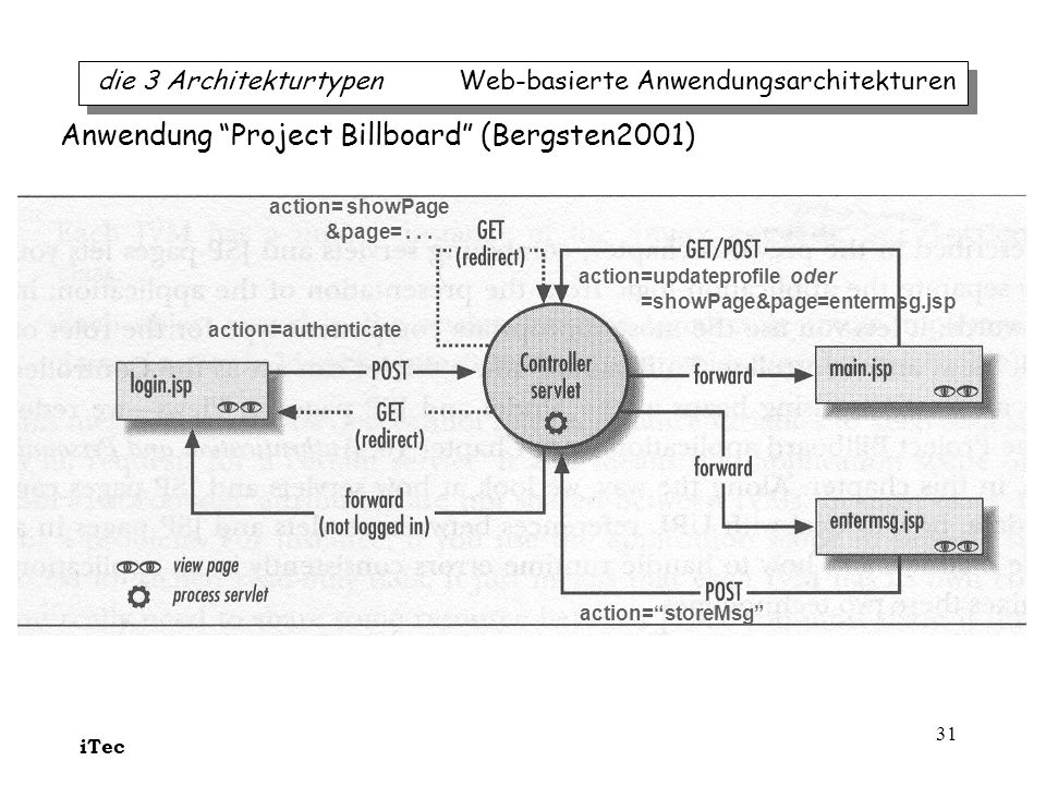 Anwendung Project Billboard (Bergsten2001)