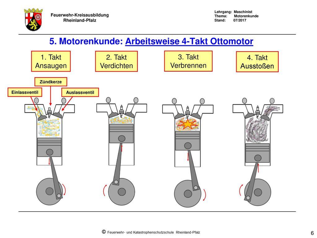 Lehrgang Maschinist 5 Motorenkunde Ppt Herunterladen