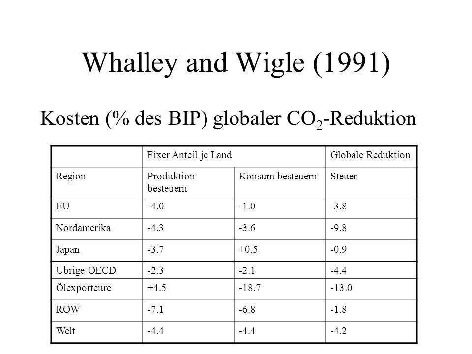 Whalley and Wigle (1991) Kosten (% des BIP) globaler CO2-Reduktion