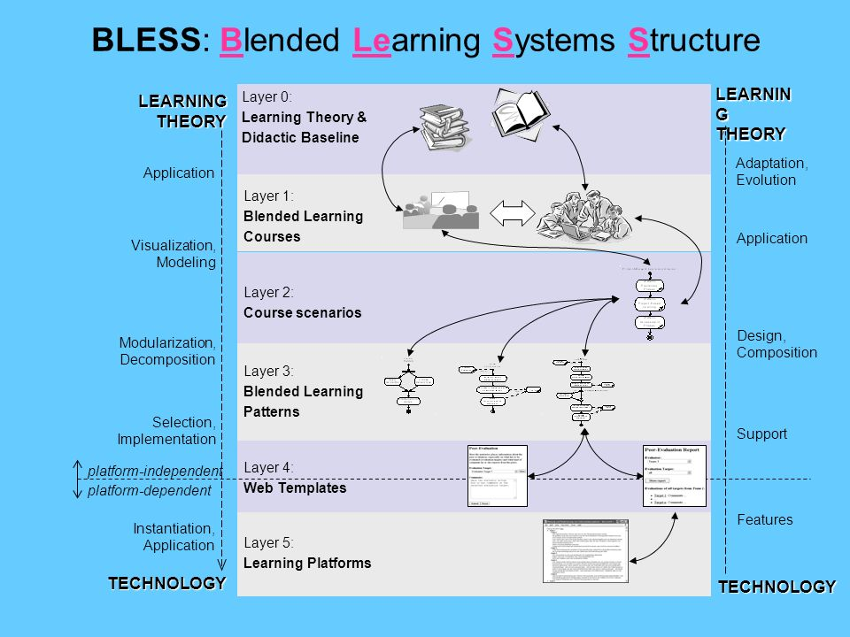 BLESS: Blended Learning Systems Structure