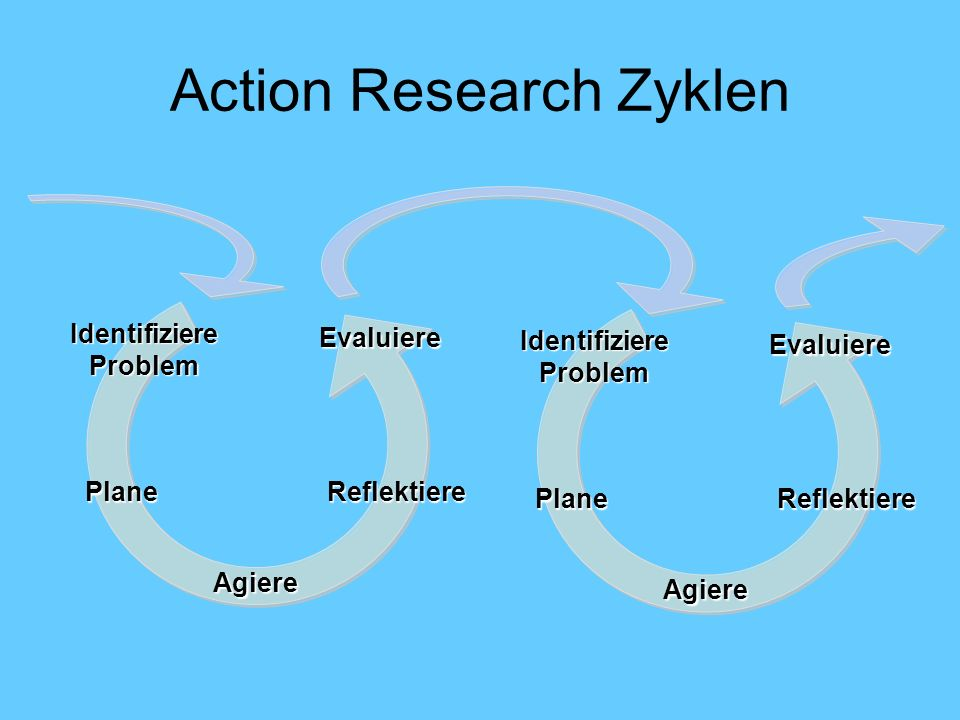 Action Research Zyklen