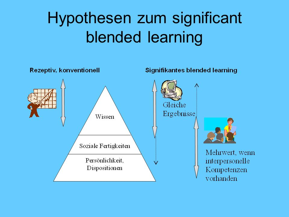 Hypothesen zum significant blended learning