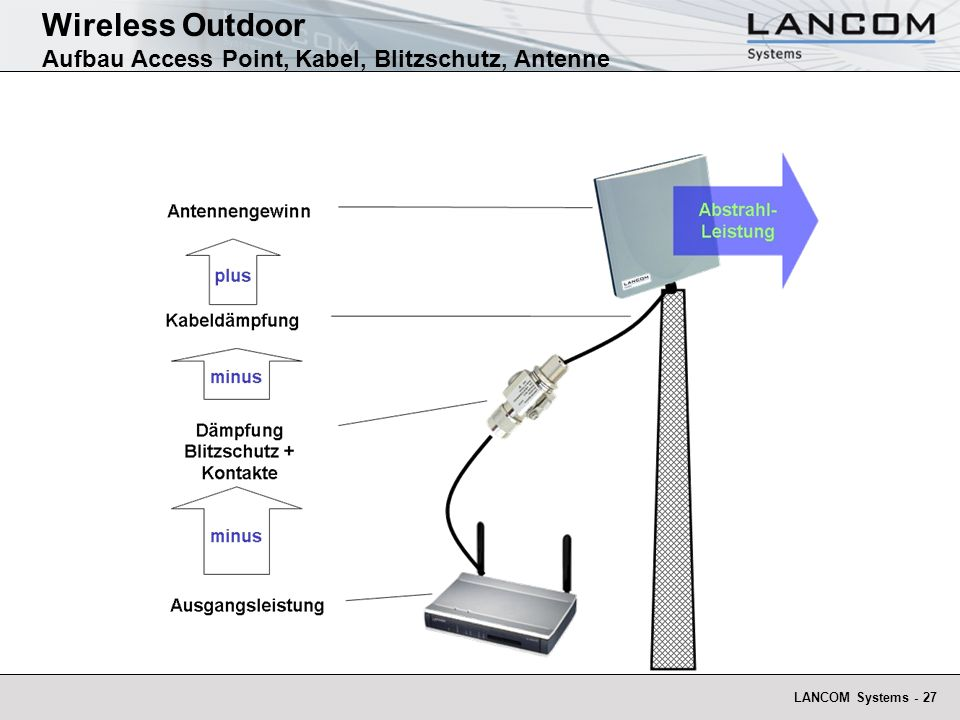 Wireless Outdoor Aufbau Access Point, Kabel, Blitzschutz, Antenne