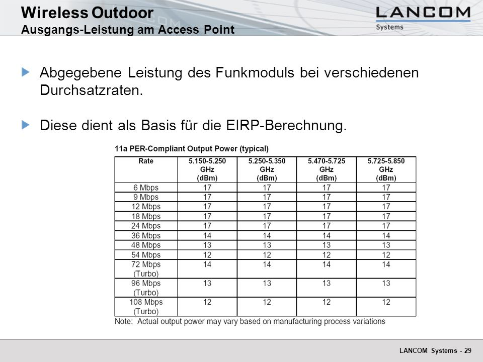 Wireless Outdoor Ausgangs-Leistung am Access Point