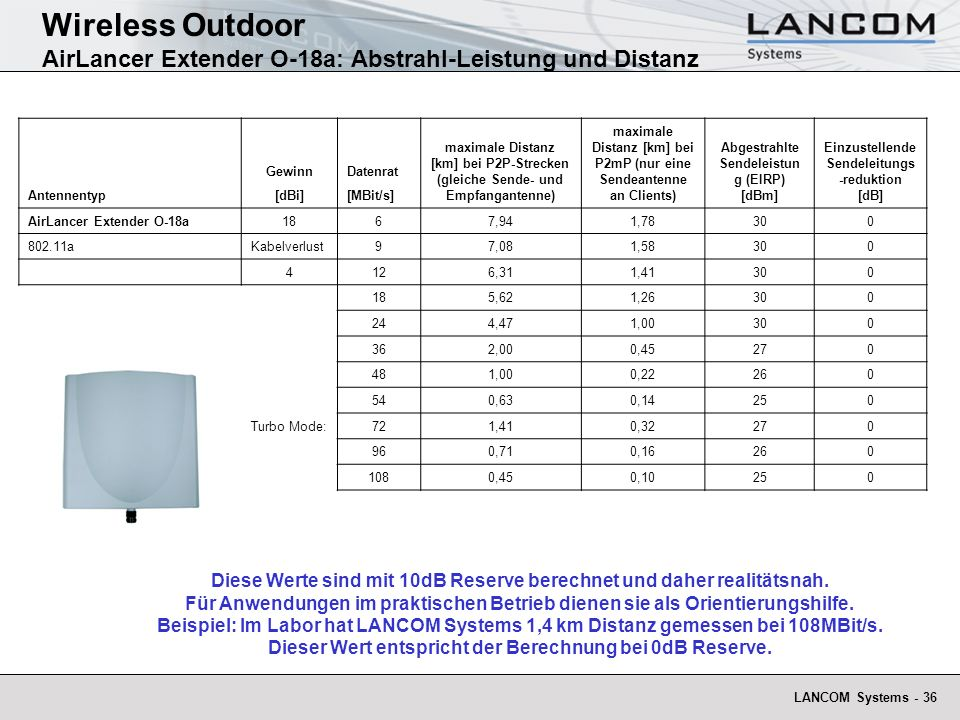 Wireless Outdoor AirLancer Extender O-18a: Abstrahl-Leistung und Distanz