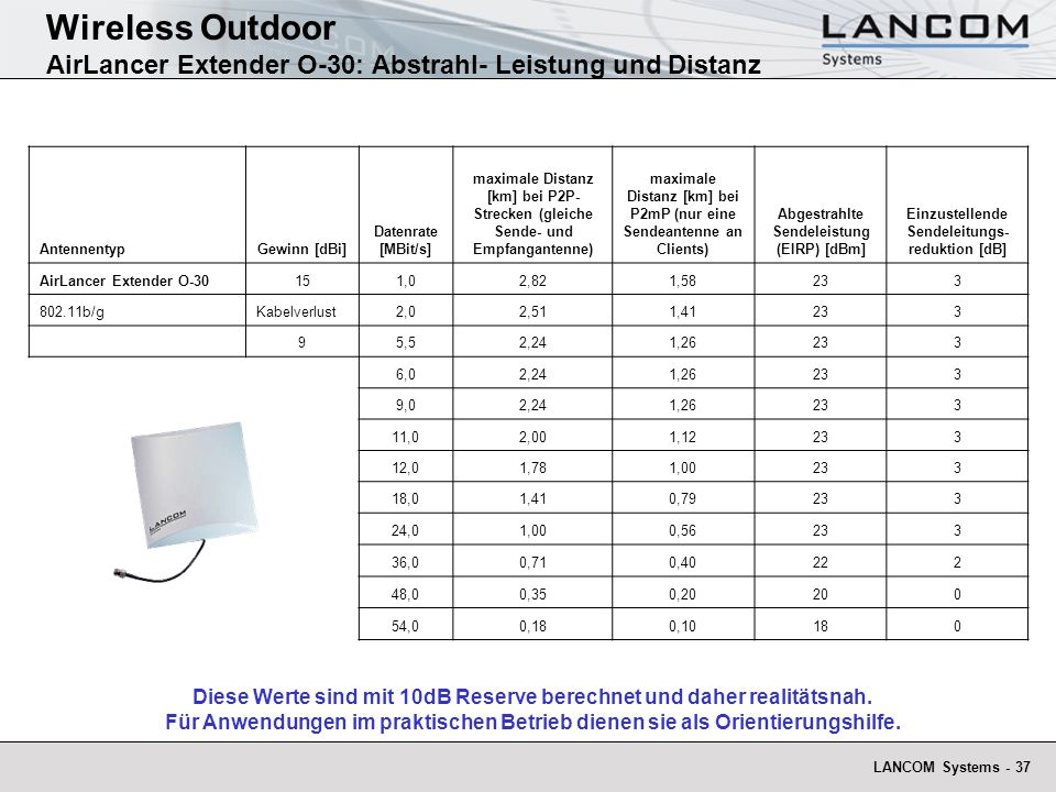 Wireless Outdoor AirLancer Extender O-30: Abstrahl- Leistung und Distanz