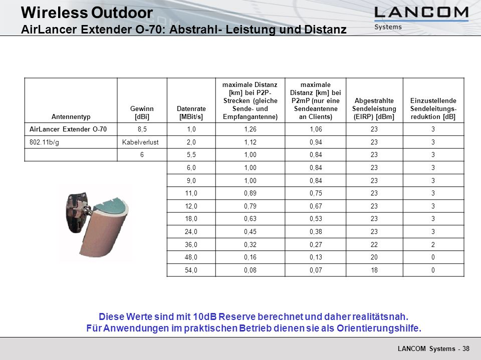 Wireless Outdoor AirLancer Extender O-70: Abstrahl- Leistung und Distanz