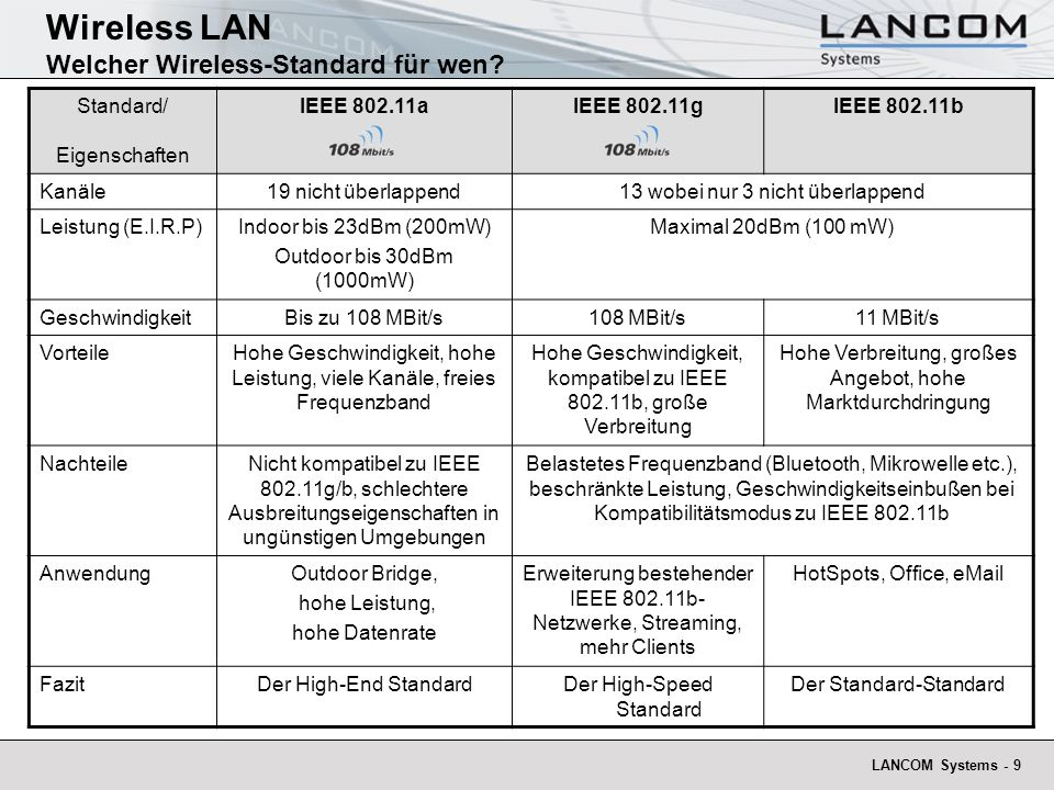 Wireless LAN Welcher Wireless-Standard für wen