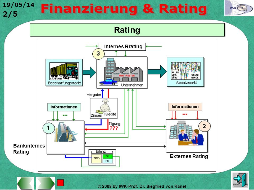 Rating Internes Rrating Bankinternes Rating Externes Rating