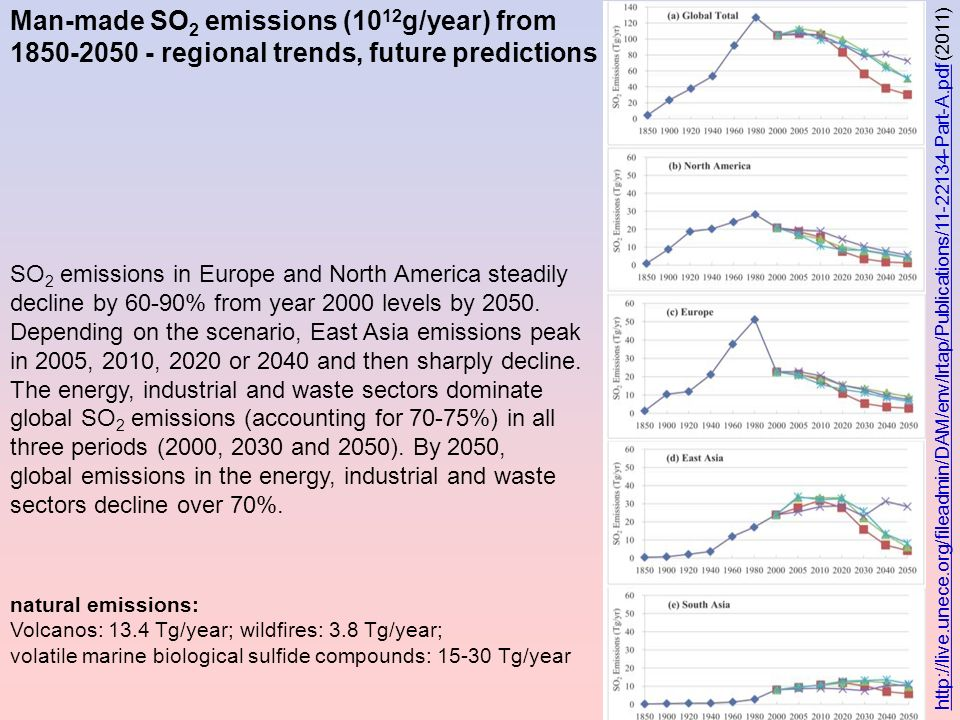 Man-made SO2 emissions (1012g/year) from 1850-2050 - regional trends, future predictions