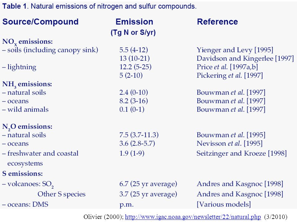 Olivier (2000); http://www. igac. noaa. gov/newsletter/22/natural