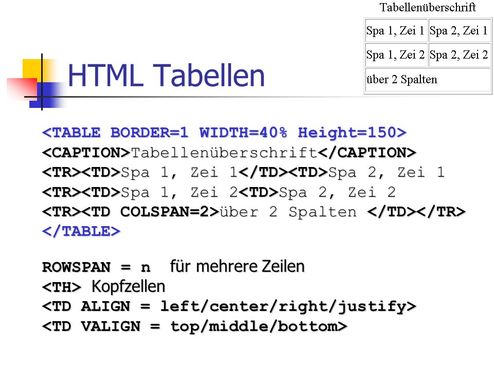 HTML Tabellen <TABLE BORDER=1 WIDTH=40% Height=150>