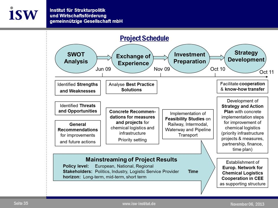 Project Schedule www.isw-institut.de November 06, 2013