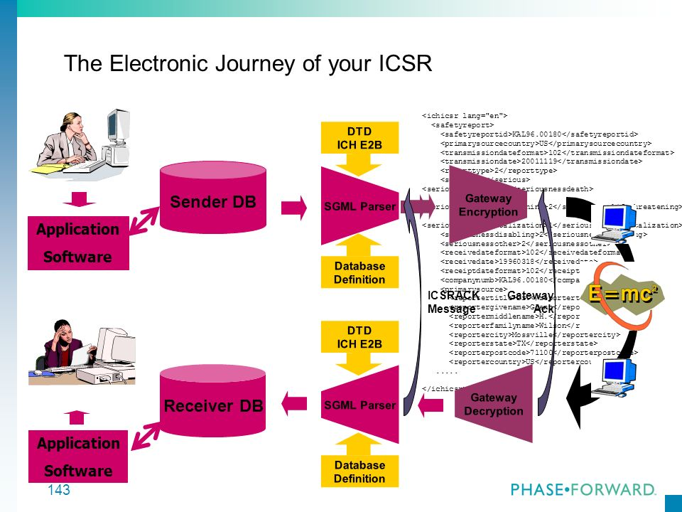The Electronic Journey of your ICSR