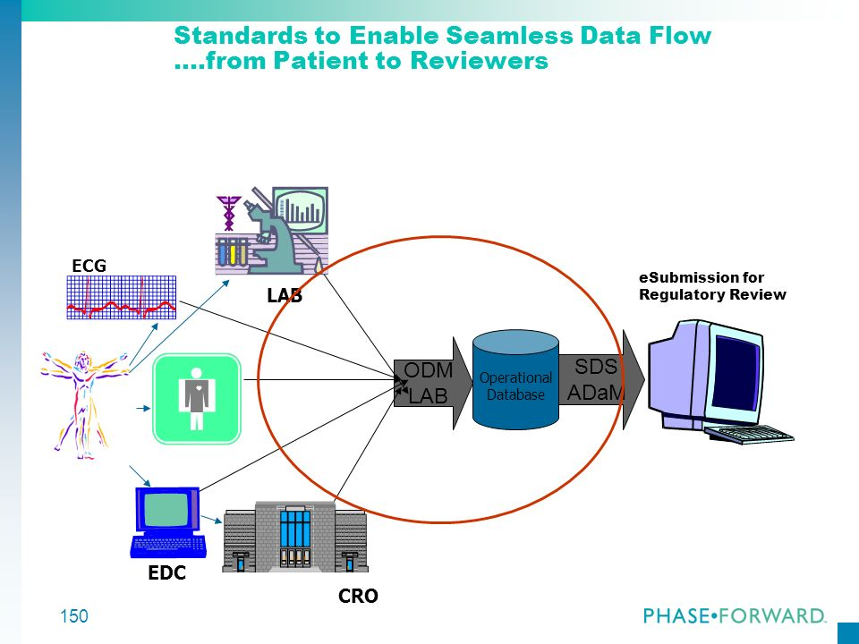 Standards to Enable Seamless Data Flow ….from Patient to Reviewers