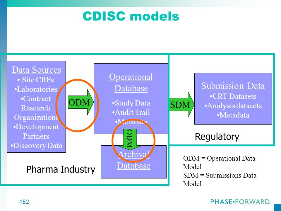 CDISC models Data Sources Operational Database Submission Data ODM SDM