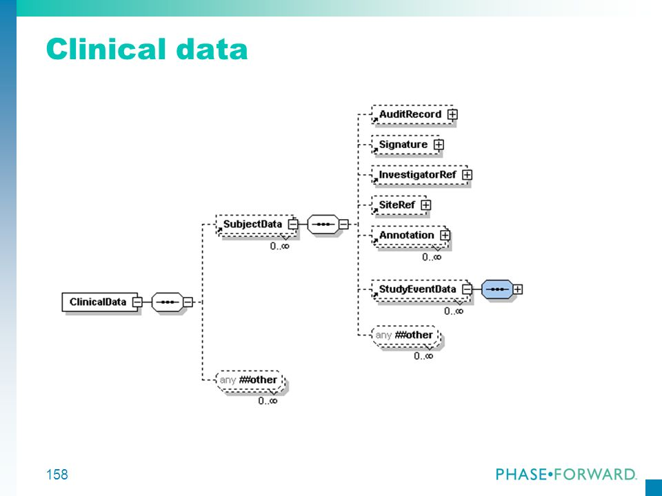 Clinical data