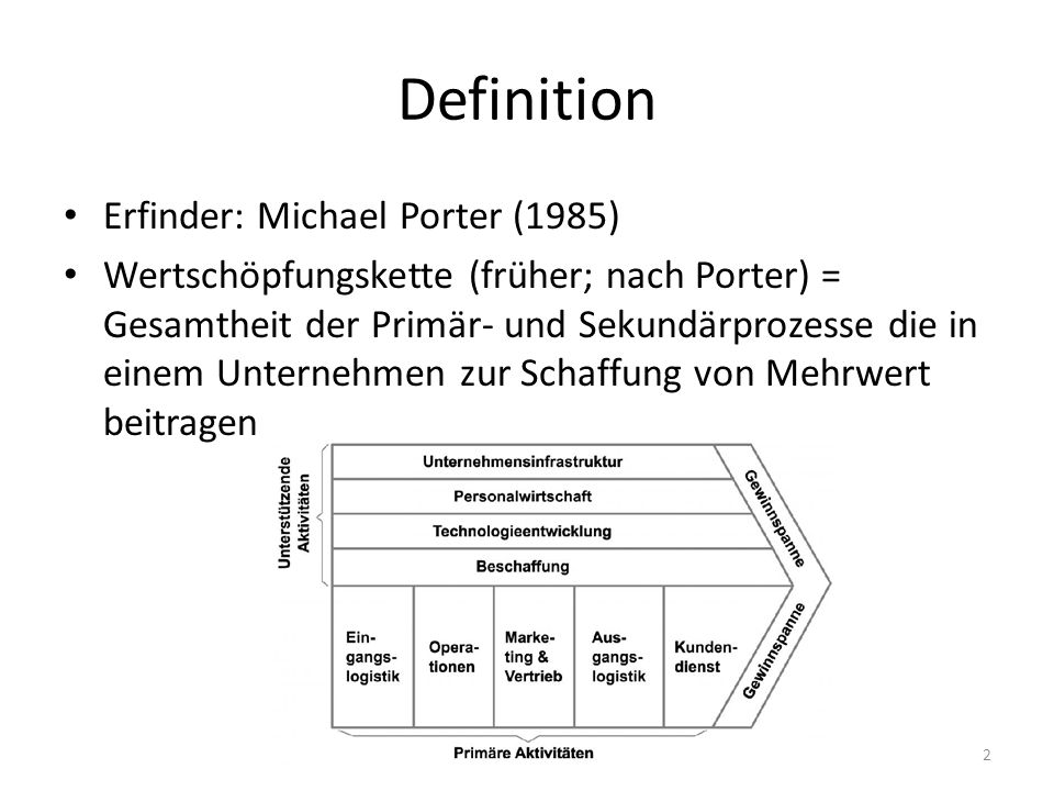 Definition Erfinder: Michael Porter (1985)