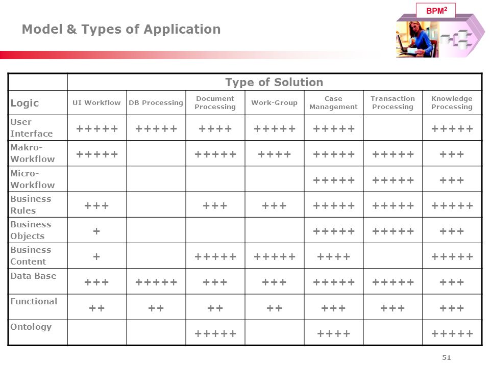 Model & Types of Application