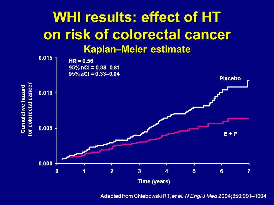 WHI results: effect of HT on risk of colorectal cancer