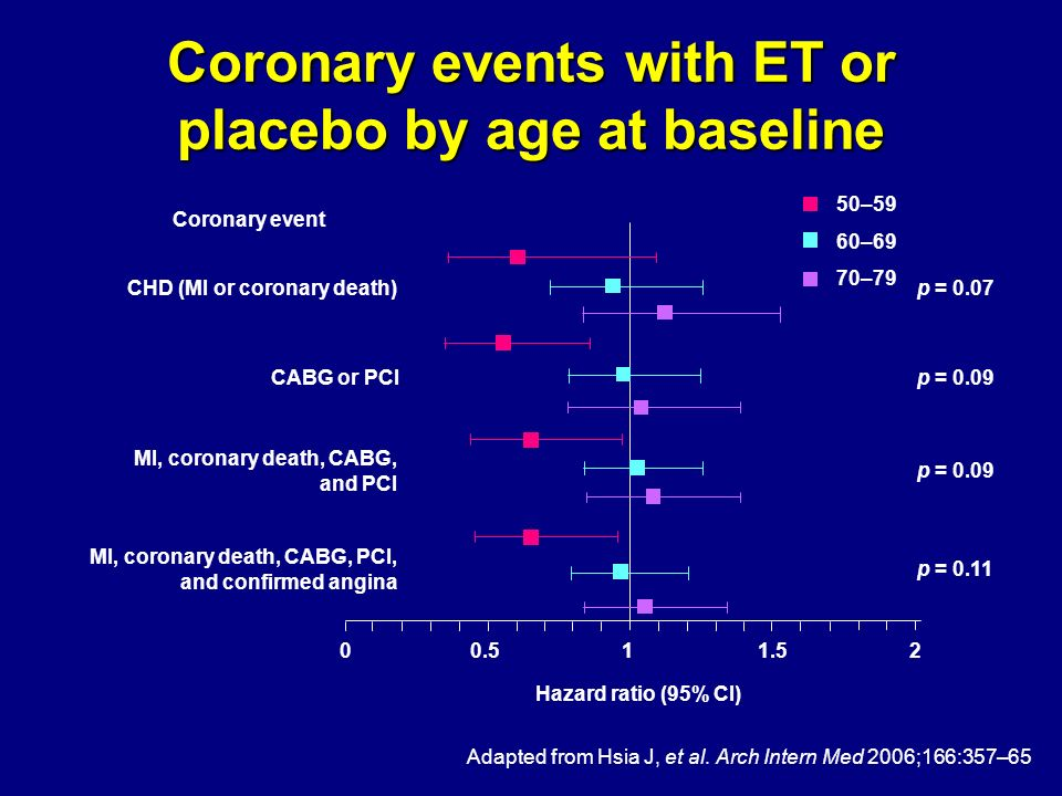 Coronary events with ET or placebo by age at baseline