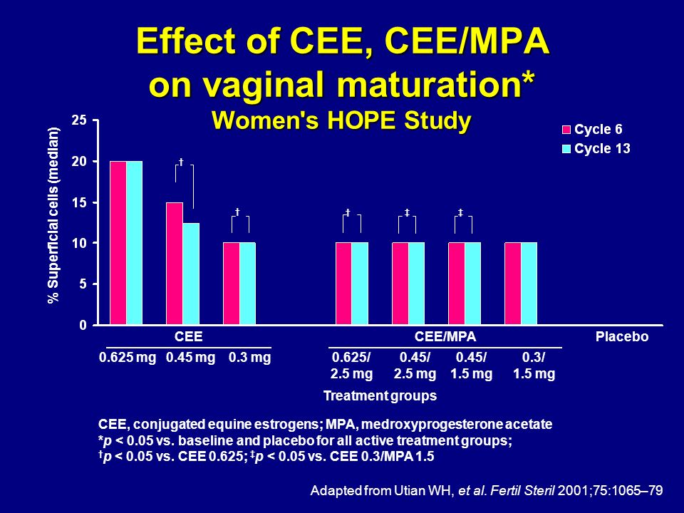 Effect of CEE, CEE/MPA on vaginal maturation* Women s HOPE Study