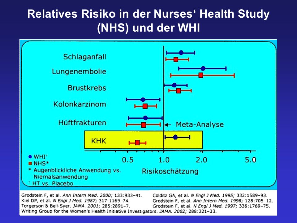 Relatives Risiko in der Nurses' Health Study