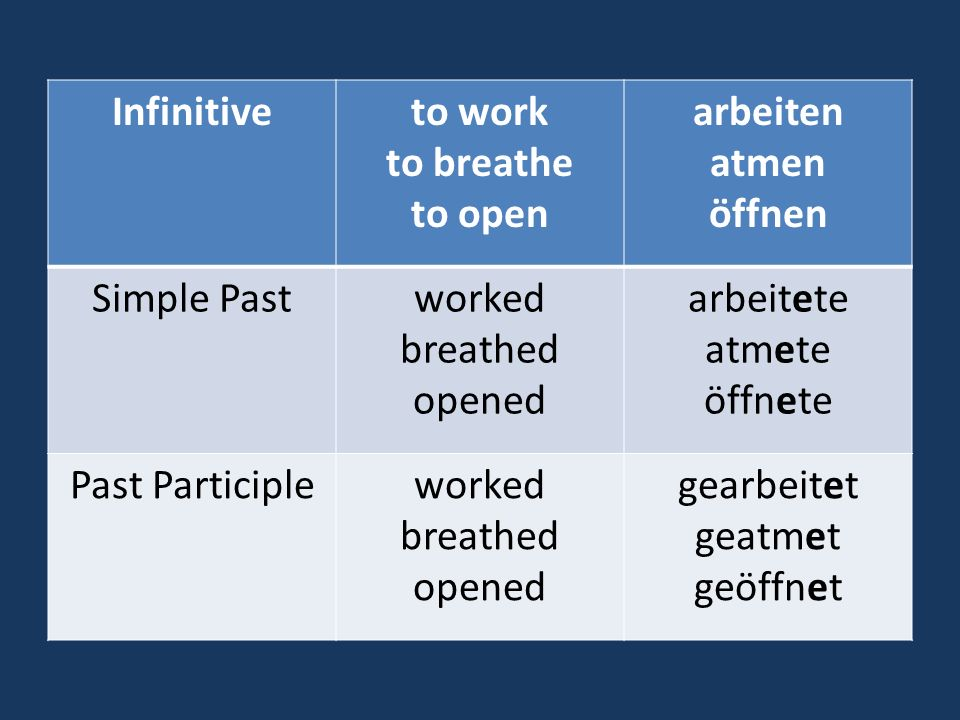 Infinitive to work. to breathe. to open. arbeiten. atmen. öffnen. Simple Past. worked. breathed.
