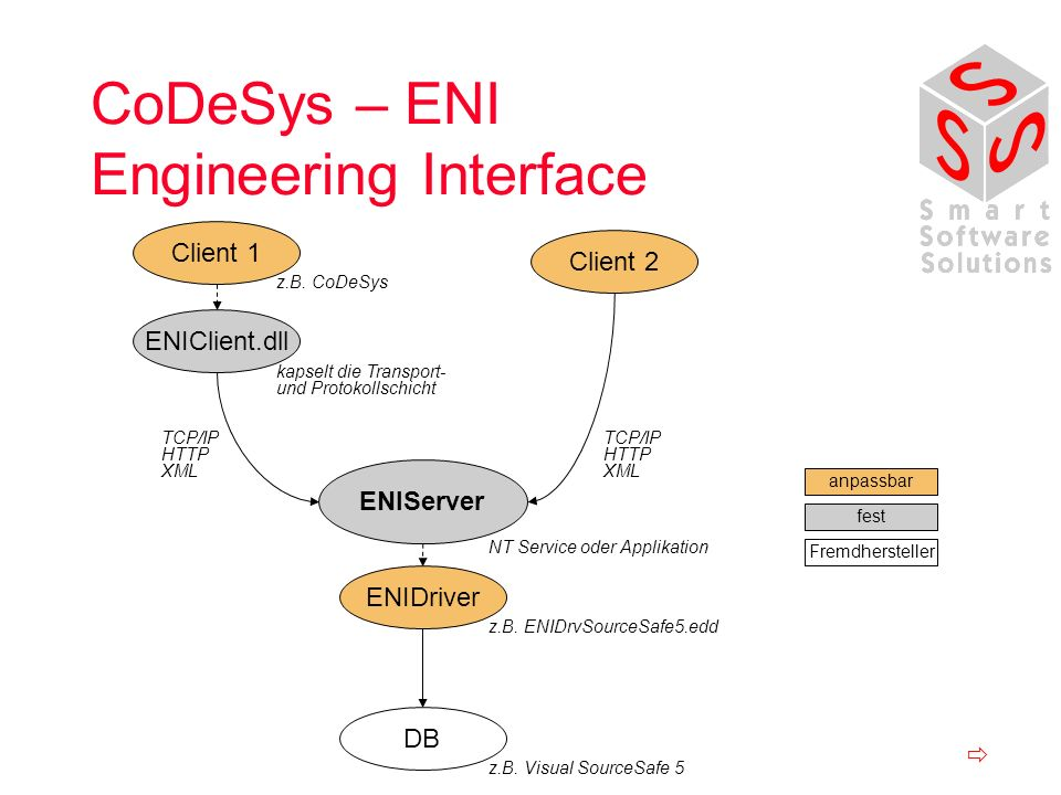 CoDeSys – ENI Engineering Interface