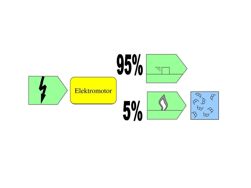 Energieflussdiagramme für die 8. Jahrgangsstufe - ppt herunterladen