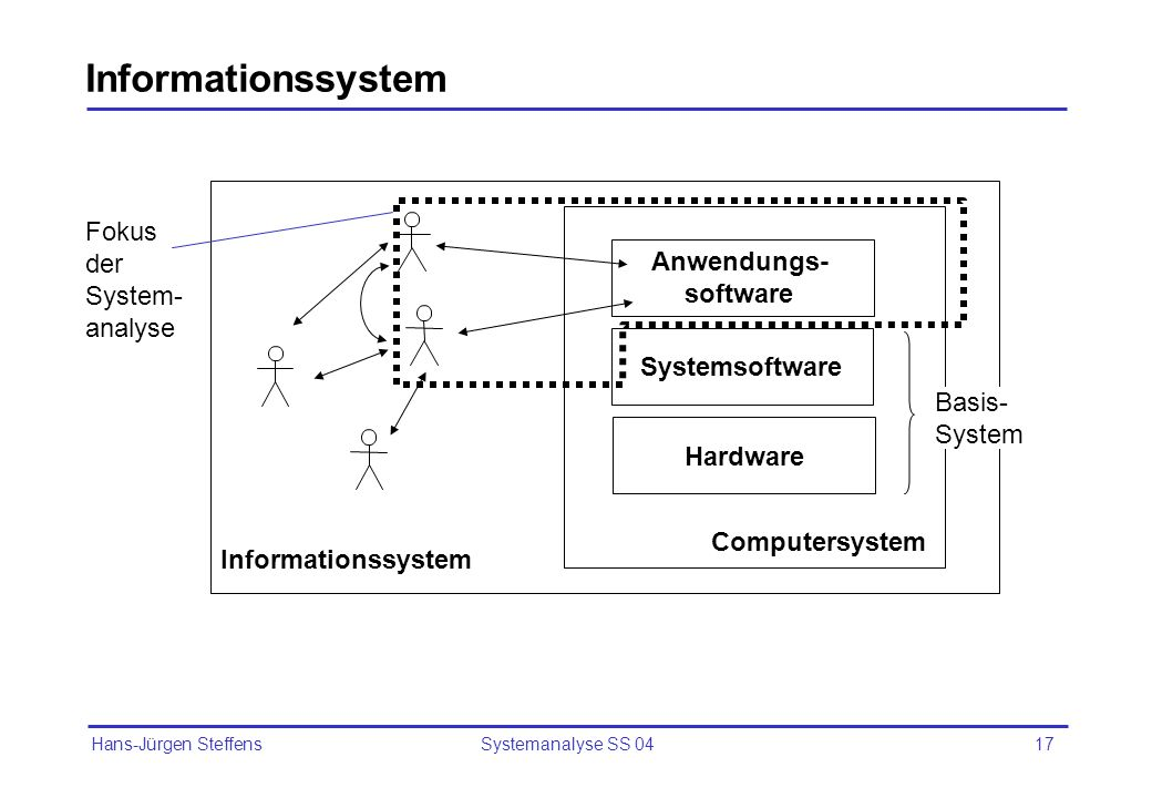 Informationssystem Fokus der System- analyse Anwendungs- software