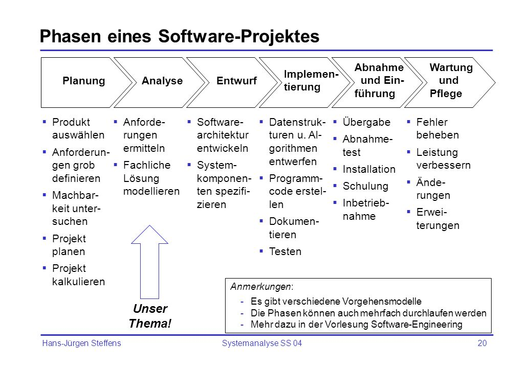 Phasen eines Software-Projektes