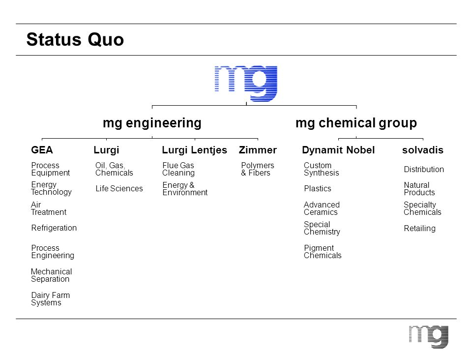 Status Quo mg engineering mg chemical group GEA Lurgi Lurgi Lentjes