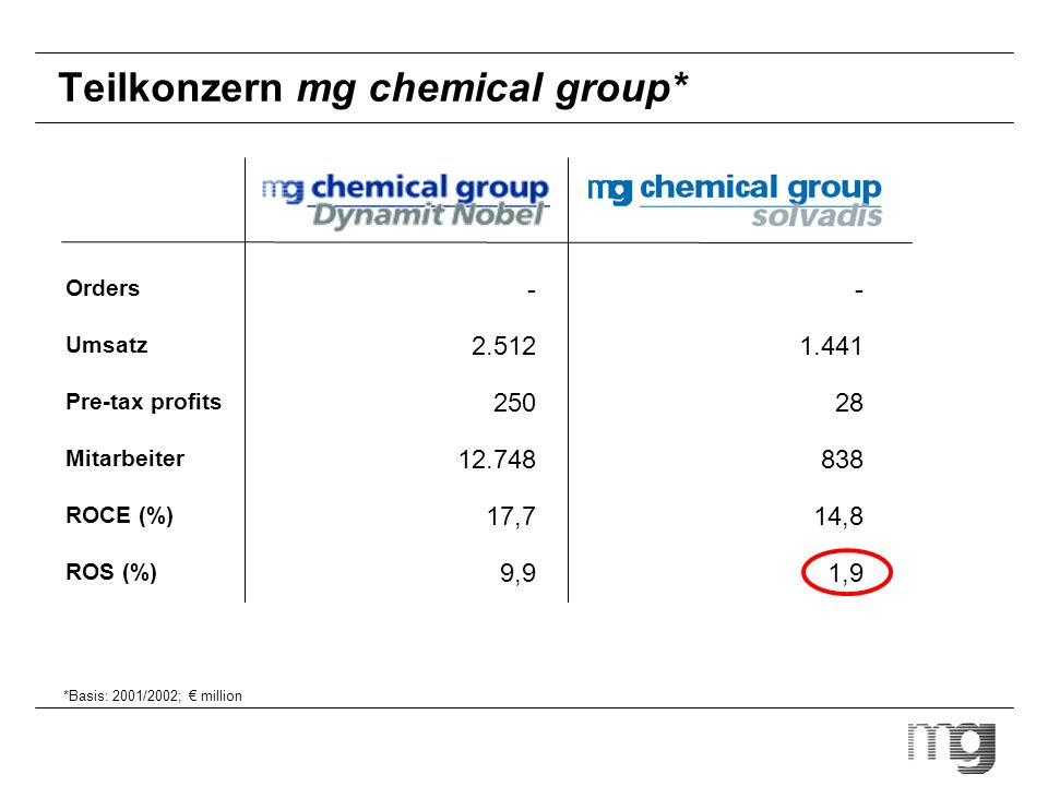 Teilkonzern mg chemical group*