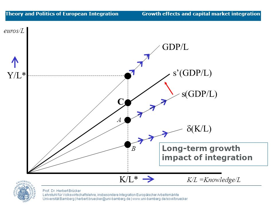Long-term growth impact of integration