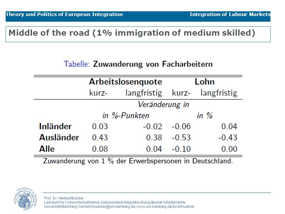 Middle of the road (1% immigration of medium skilled)