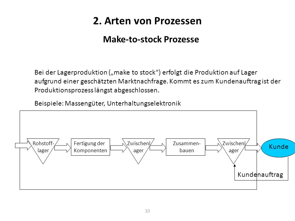 Make-to-stock Prozesse