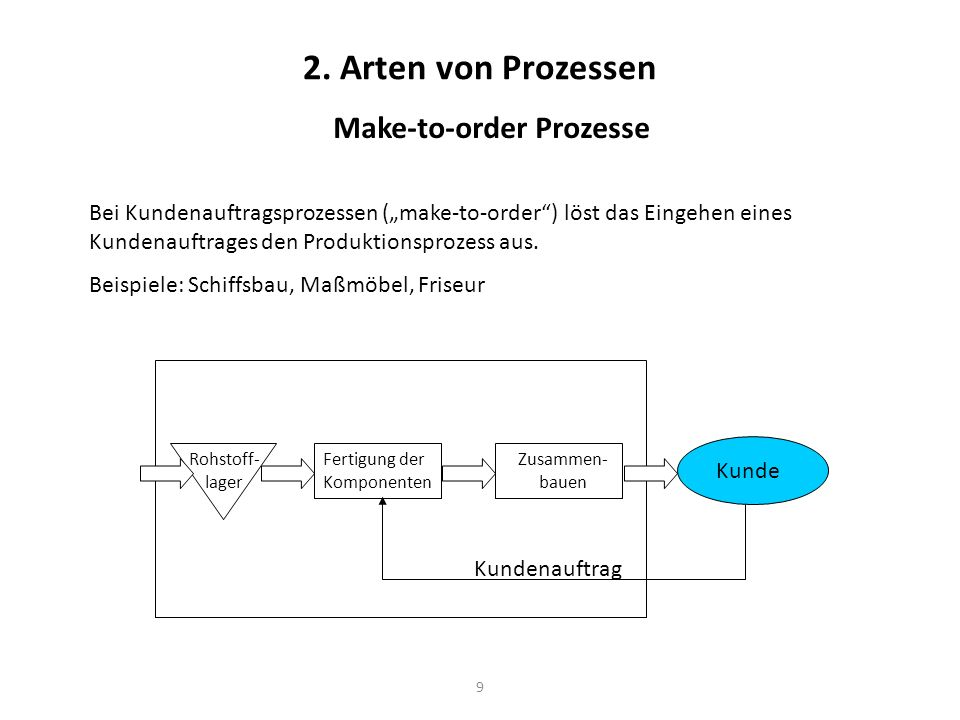Make-to-order Prozesse
