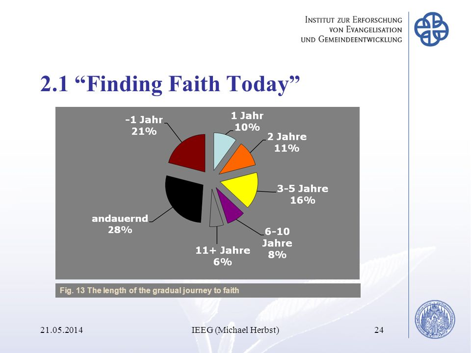 2.1 Finding Faith Today 31.03.2017 IEEG (Michael Herbst)