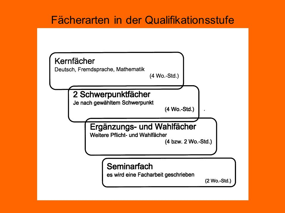 Fächerarten in der Qualifikationsstufe
