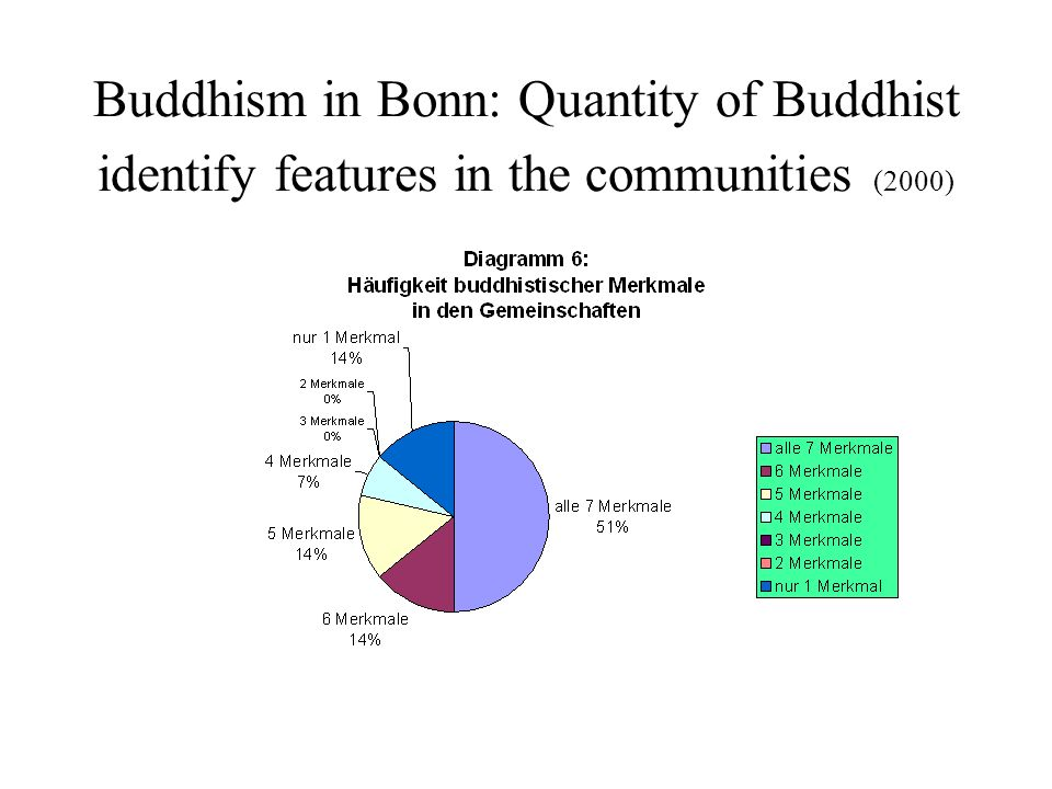 Buddhism in Bonn: Quantity of Buddhist identify features in the communities (2000)