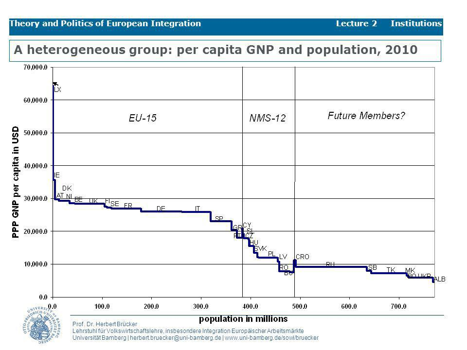 A heterogeneous group: per capita GNP and population, 2010