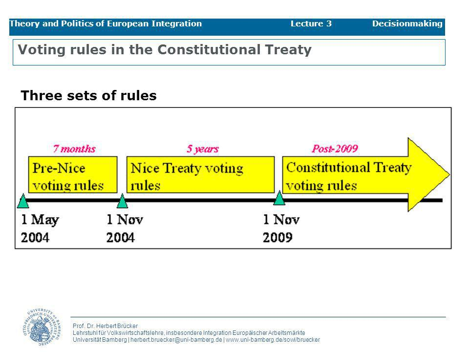 Voting rules in the Constitutional Treaty
