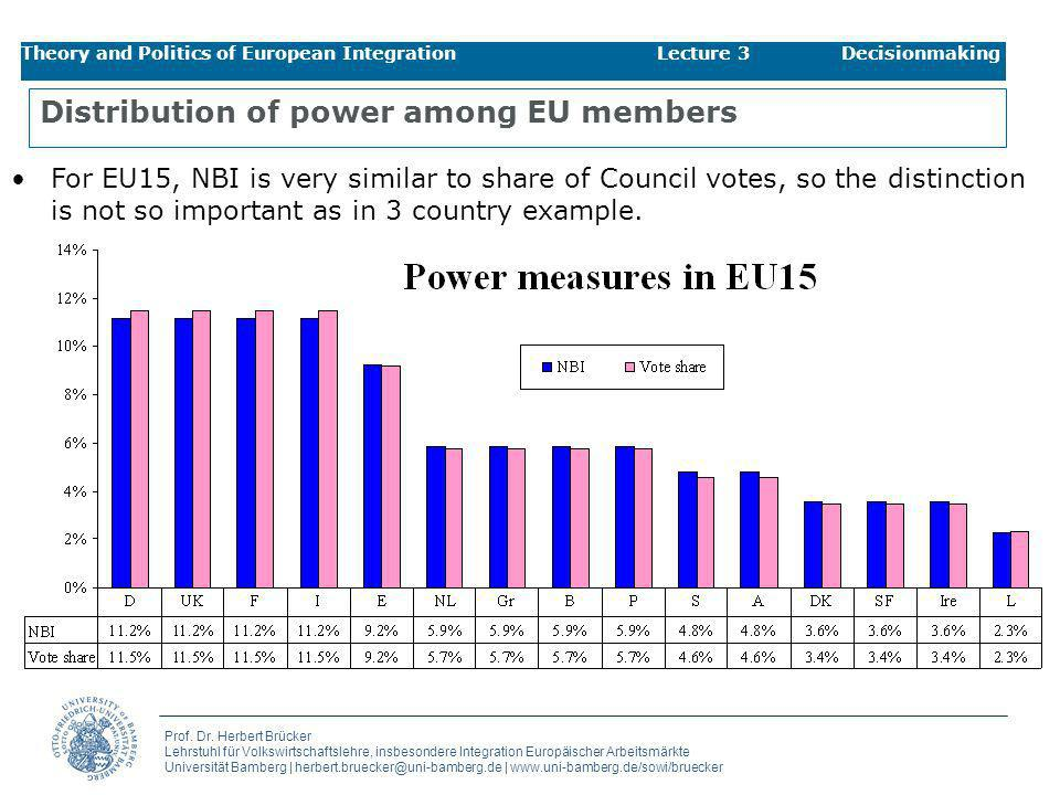 Distribution of power among EU members