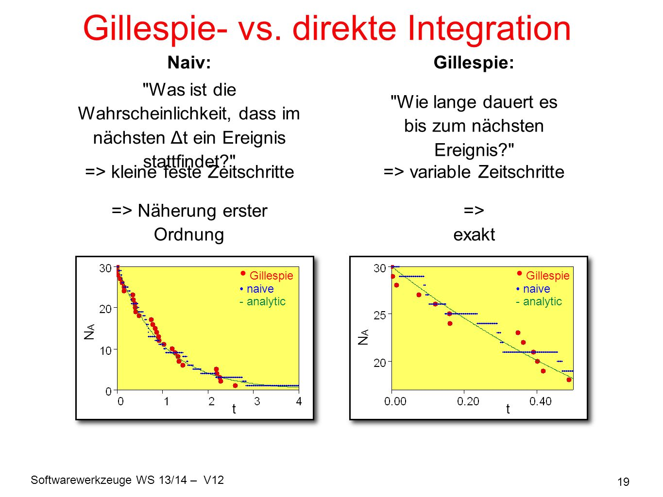 Gillespie- vs. direkte Integration